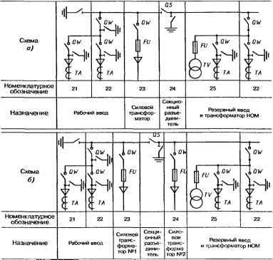 Схемы РУ 6 или 10 кВ: а - с