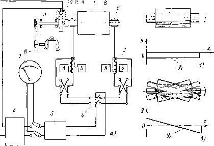 Схема станка для динамической